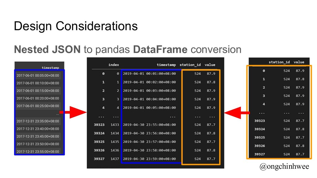 Design Considerations Nested JSON to pandas Dat...