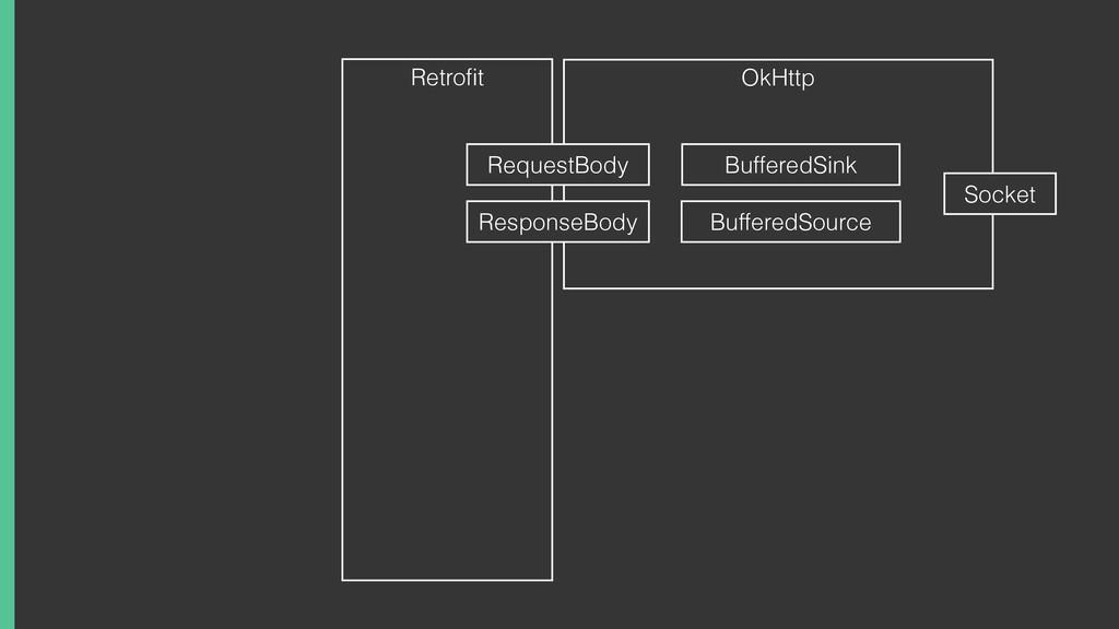 Retrofit OkHttp BufferedSource BufferedSink Requ...