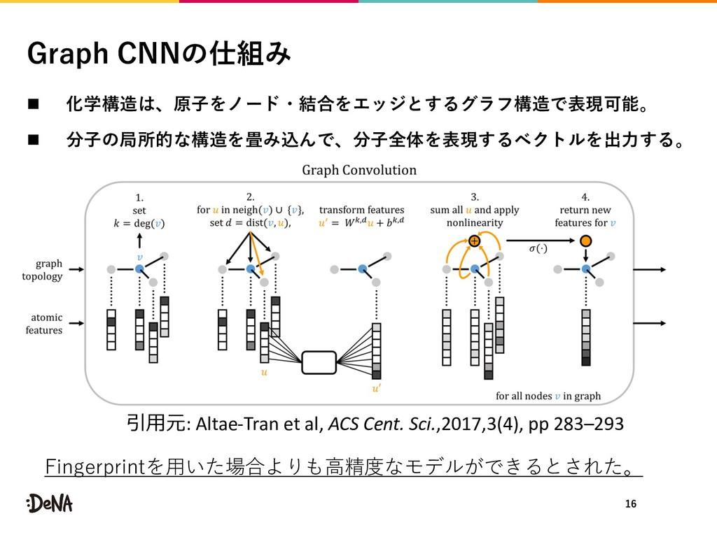 n 1 G 6 C n N : Altae-Tran et al, ACS Cent. ...