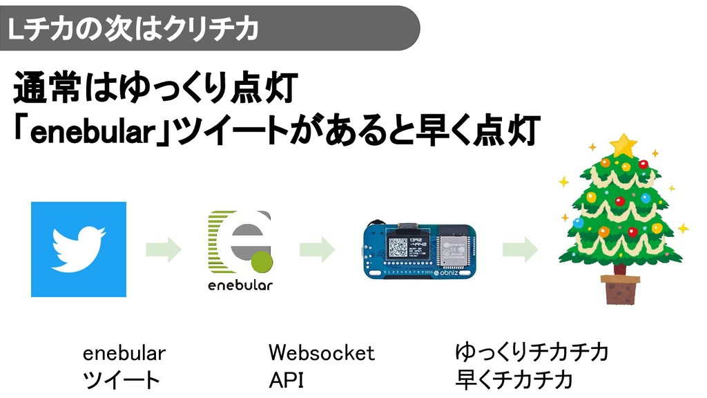 Lチカの次はクリチカ enebular ツイート Websocket API ゆっくりチカチカ...