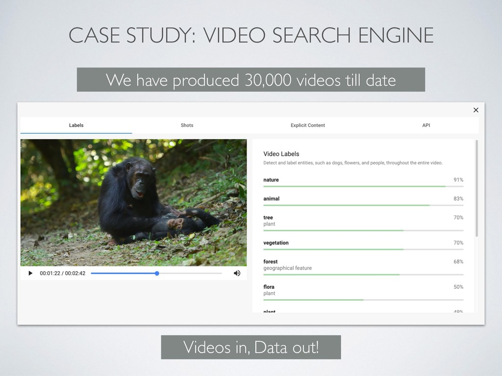 CASE STUDY: VIDEO SEARCH ENGINE Videos in, Data...
