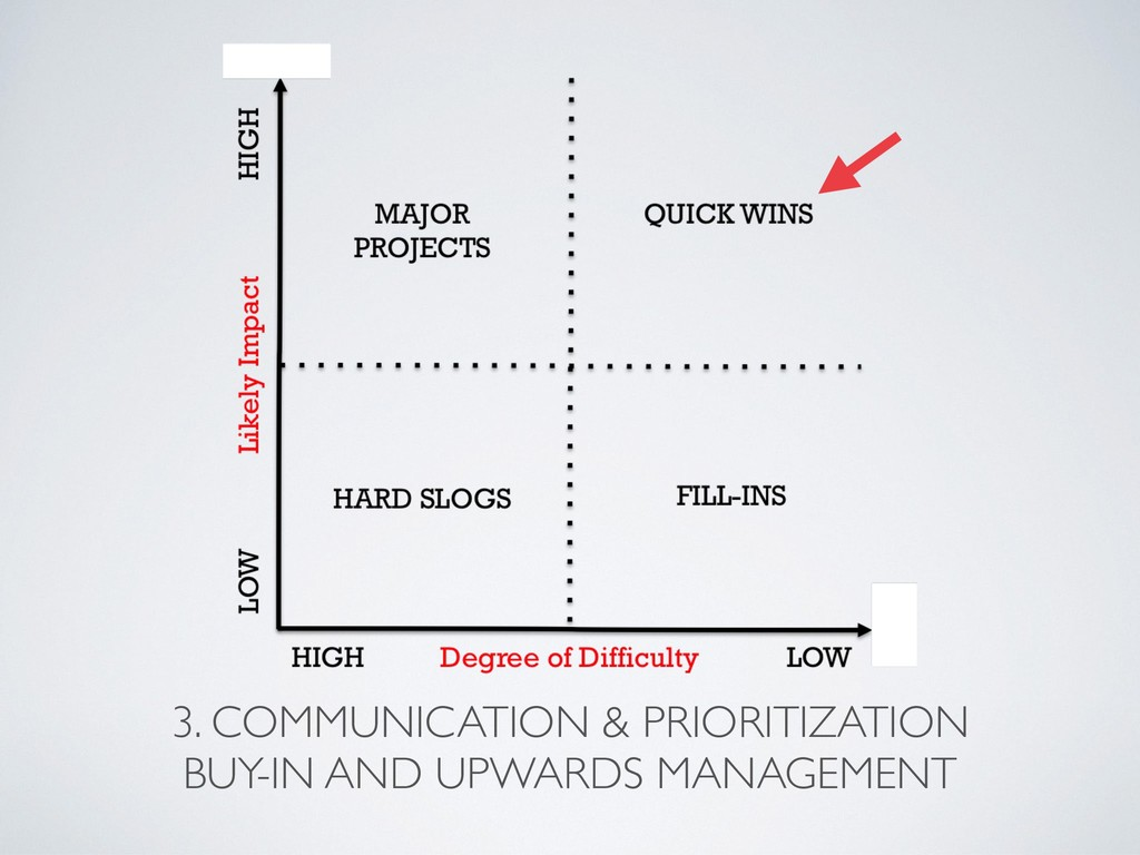 3. COMMUNICATION & PRIORITIZATION BUY-IN AND U...