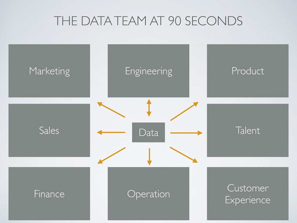 THE DATA TEAM AT 90 SECONDS Engineering Data Ma...