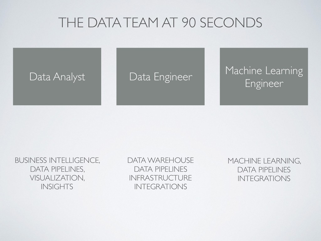 THE DATA TEAM AT 90 SECONDS Data Engineer Data ...