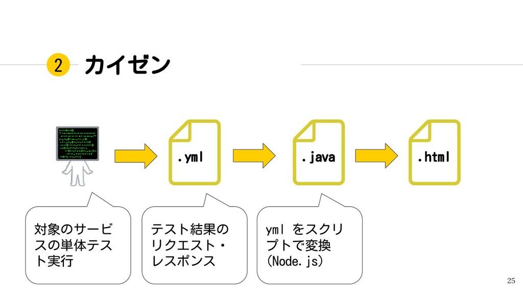 25 2 カイゼン .html .java 対象のサービ スの単体テス ト実行 .yml テス...