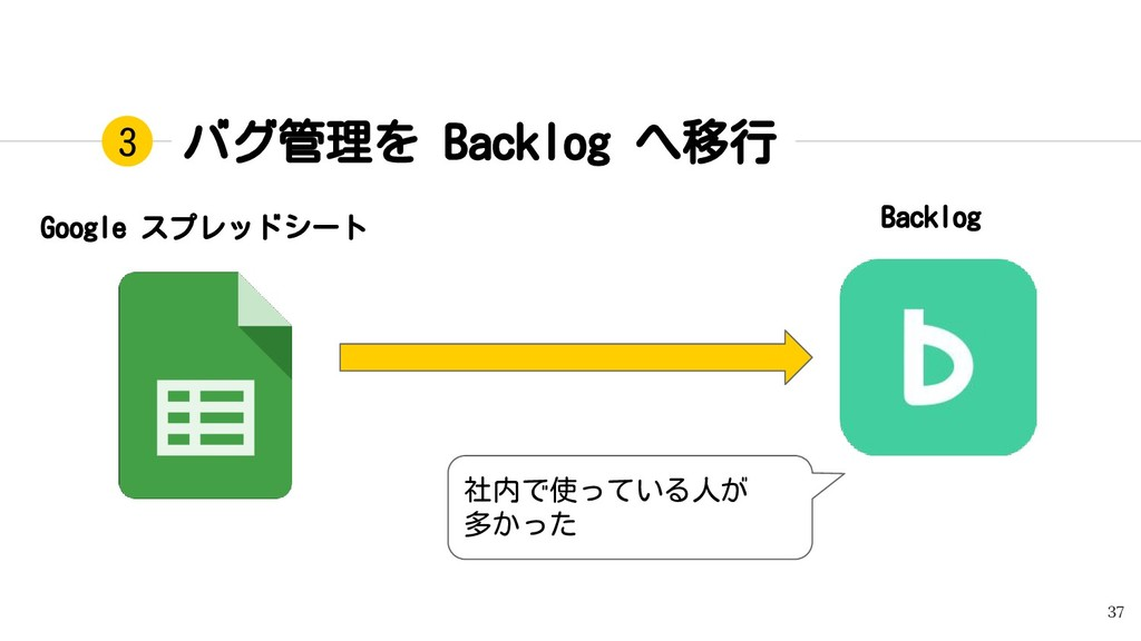 バグ管理を Backlog へ移行 37 3 Backlog Google スプレッドシート ...