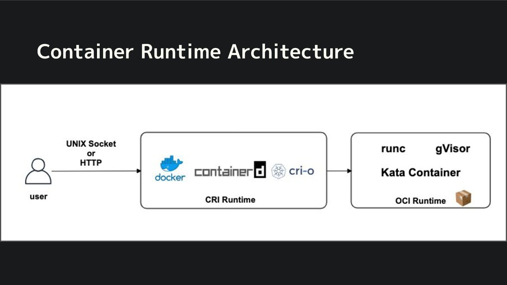 Container Runtime Architecture