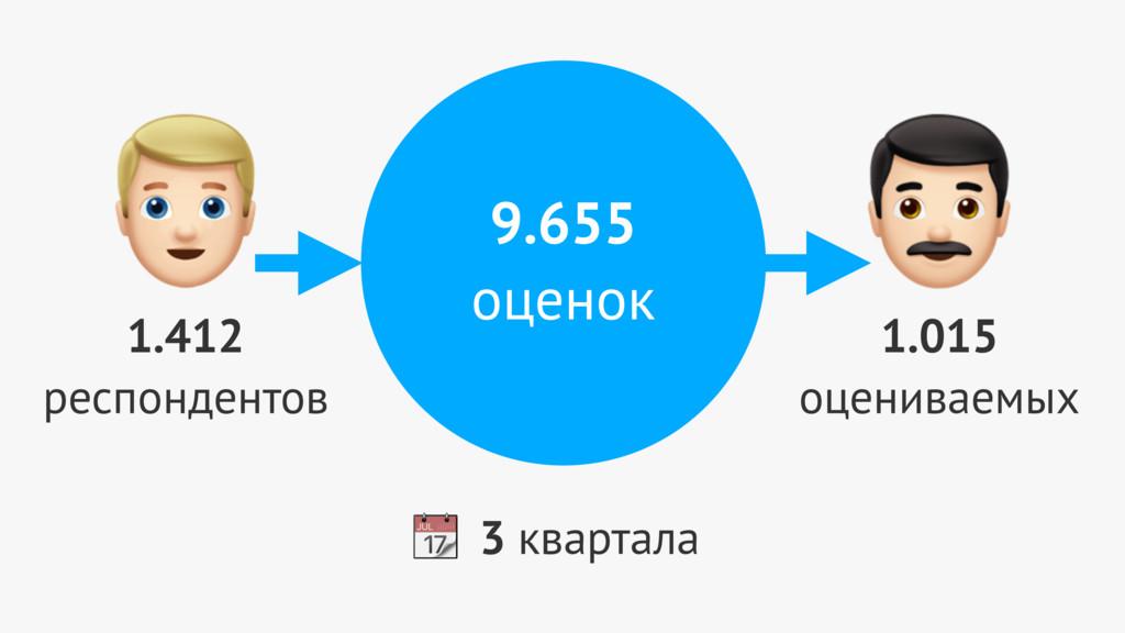9.655 оценок 0 1.412 респондентов 1 1.015 оцени...