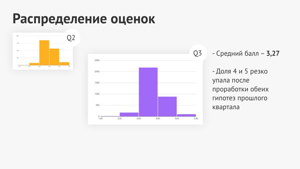 Распределение оценок - Средний балл – 3,27  -...