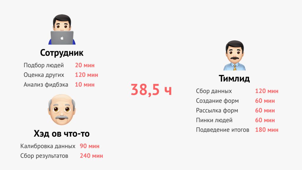 """Сотрудник """" Подбор людей Оценка других Анализ ф..."""