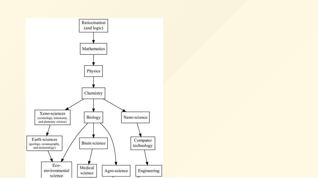Ratiocination (and logic) Mathematics Physics C...
