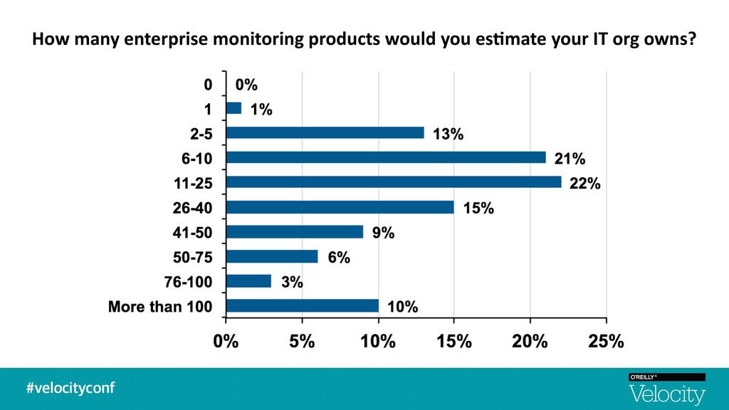 How many enterprise monitoring prod...