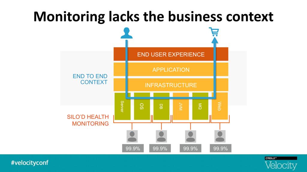 Monitoring lacks the business conte...