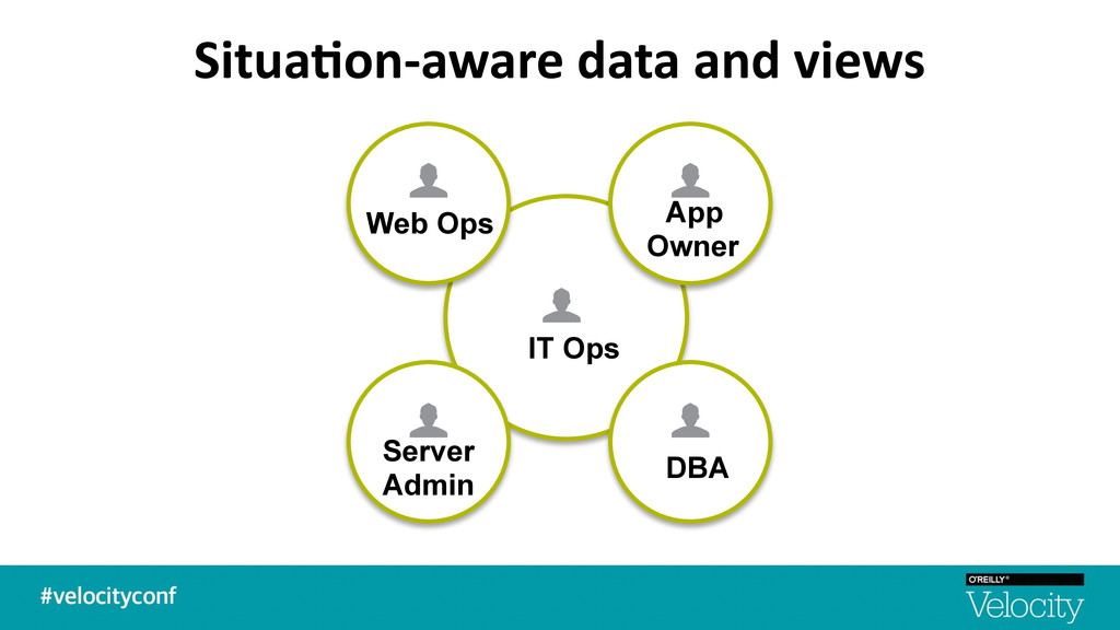 Situa7on-‐aware data and views Web Op...