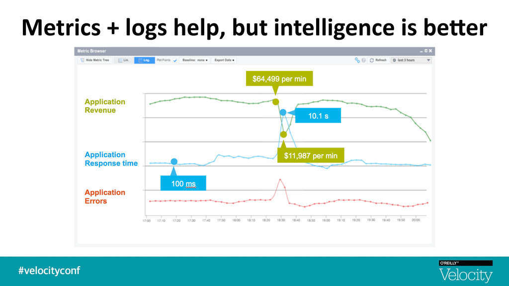 Metrics + logs help, but intelli...