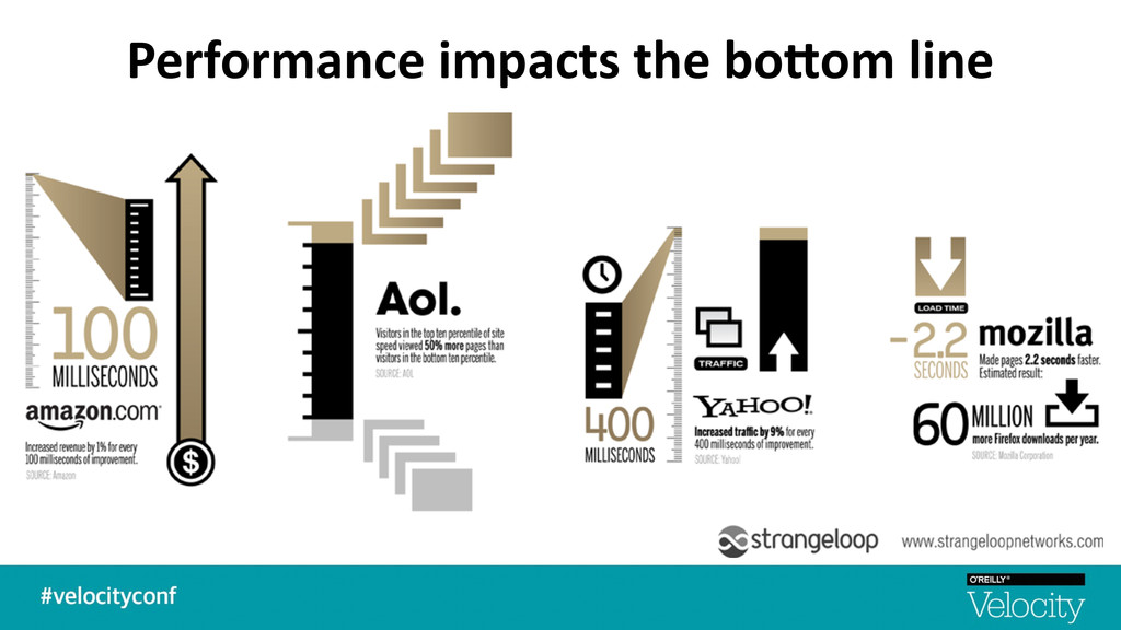 Performance impacts the bo=om line