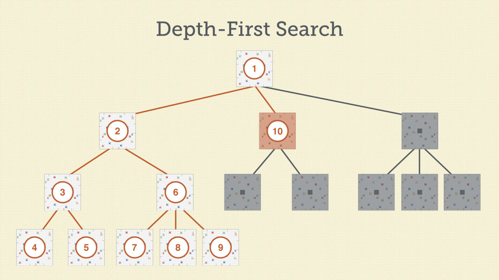 Depth-First Search 1 2 3 4 5 6 7 8 9 10