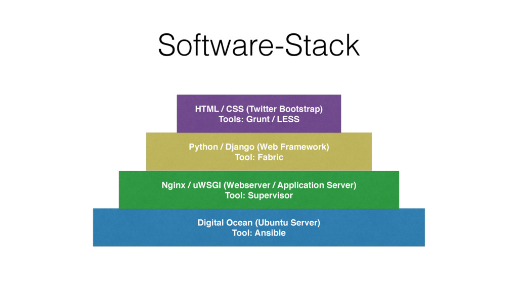 Software-Stack Digital Ocean (Ubuntu Server) To...