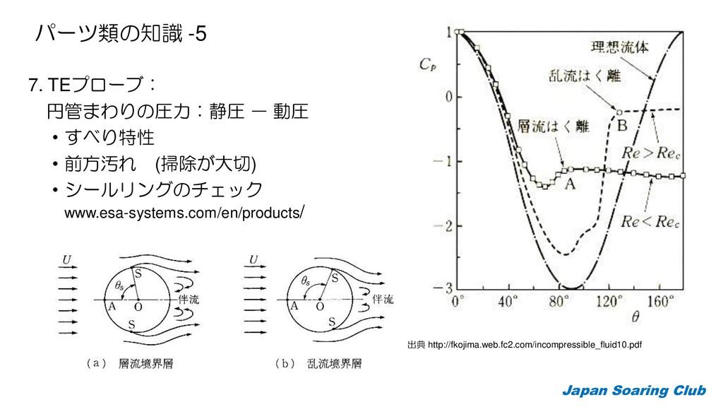 7. TEプローブ: 円管まわりの圧力:静圧 - 動圧 ・すべり特性 ・前方汚れ (掃除が大切...