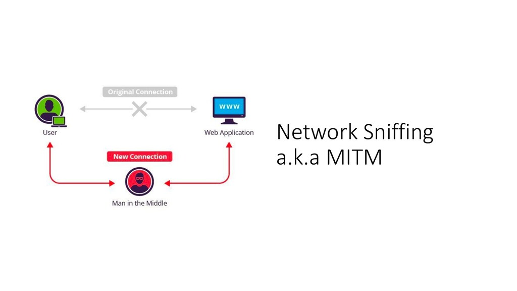 Network Sniffing a.k.a MITM