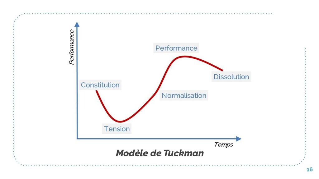 16 Modèle de Tuckman