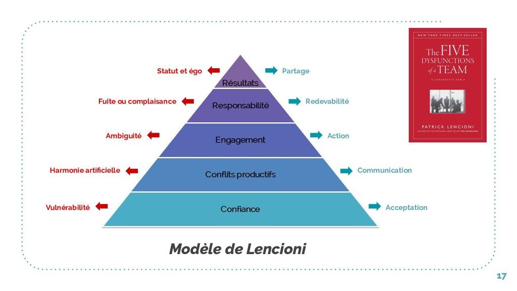 17 Modèle de Lencioni Acceptation Communication...