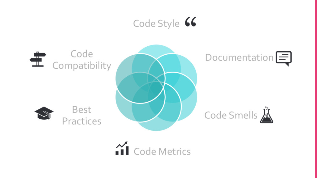 Code Style Documentation Code Smells Code Metri...