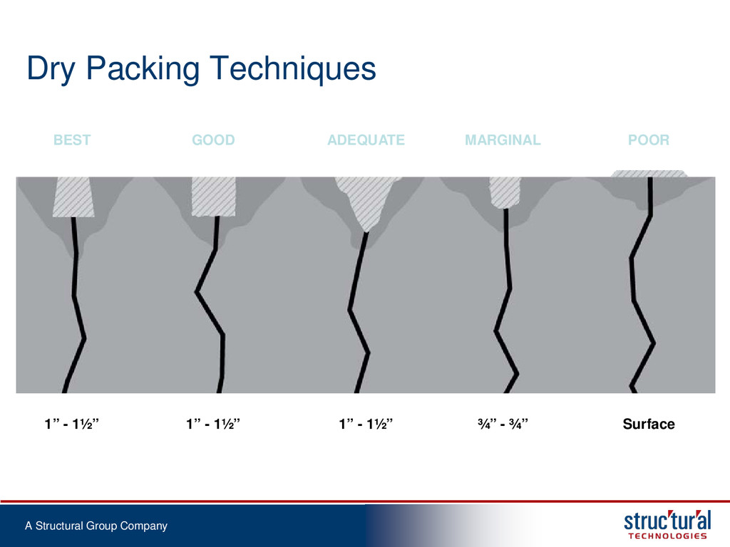 A Structural Group Company Dry Packing Techniqu...