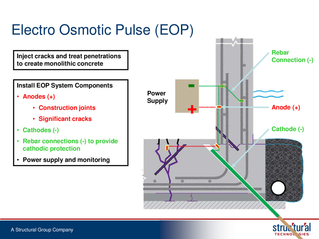 A Structural Group Company Electro Osmotic Puls...