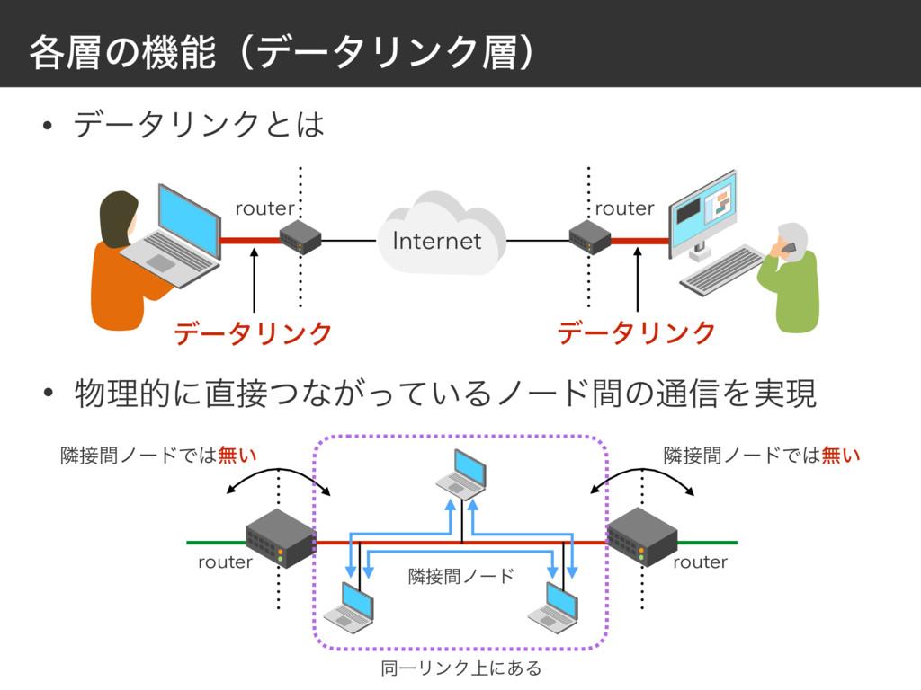 • σʔλϦϯΫͱ    ֤ͷػʢσʔλϦϯΫʣ Internet route...