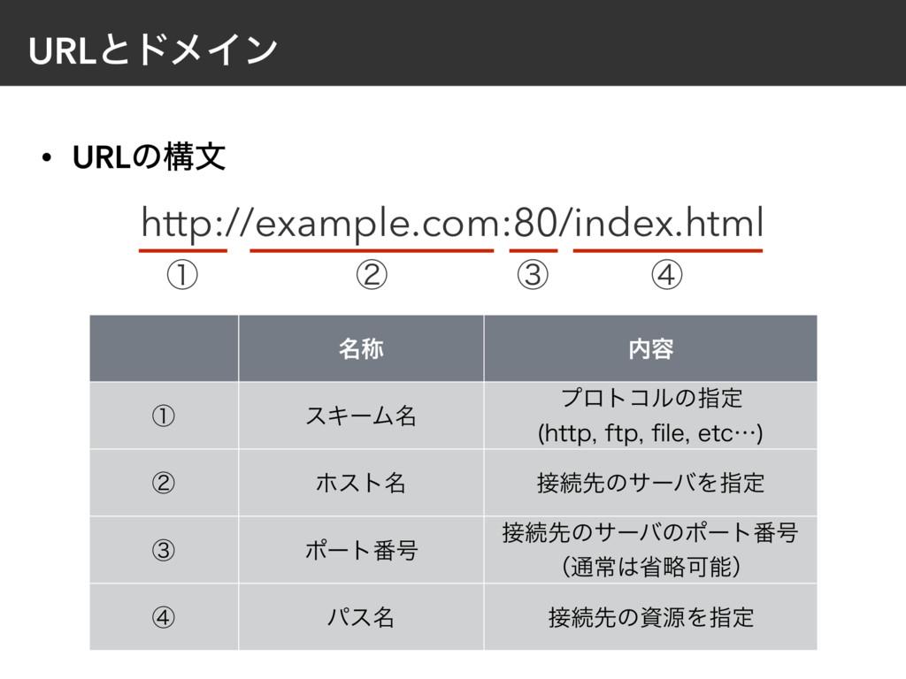 • URLͷߏจ URLͱυϝΠϯ http://example.com:80/index.h...