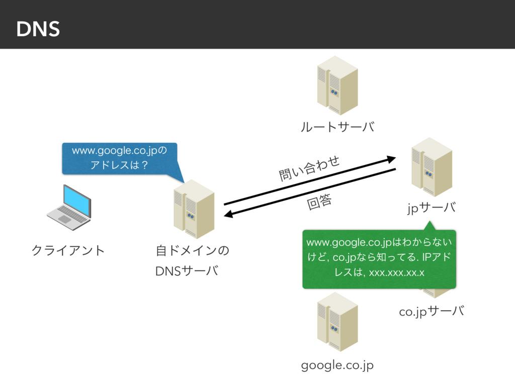 DNS ࣗυϝΠϯͷ DNSαʔό ΫϥΠΞϯτ ϧʔταʔό jpαʔό co.jpαʔό ...