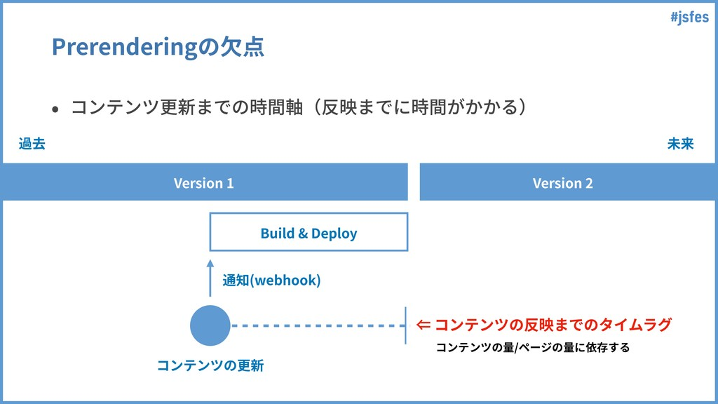 #jsfes Prerenderingの⽋点 Version 1 Version 2 Buil...