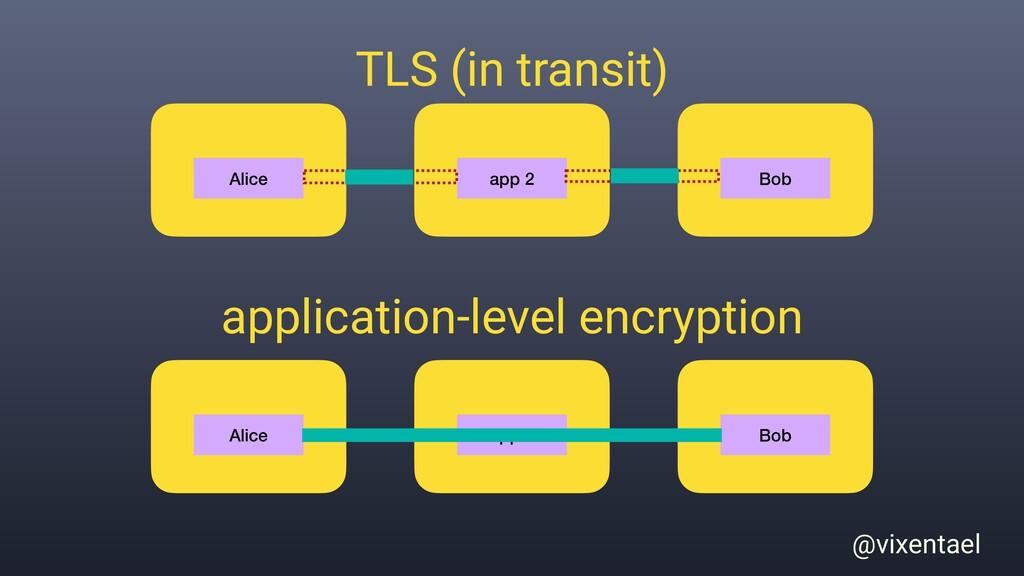 @vixentael server 1 server 2 server 3 TLS (in t...