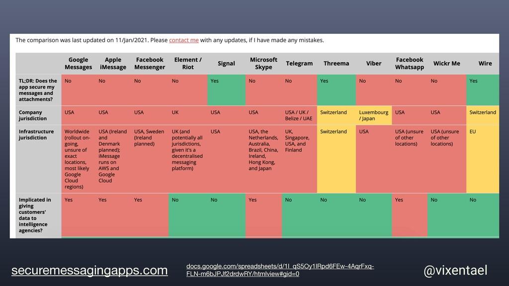 securemessagingapps.com @vixentael docs.google....