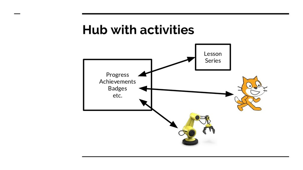 Hub with activities Progress Achievements Badge...