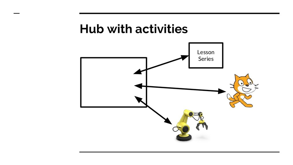 Hub with activities Lesson Series