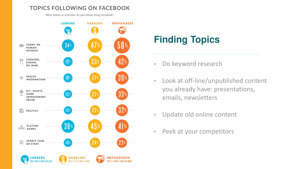 Finding Topics • Do keyword research • Look at ...