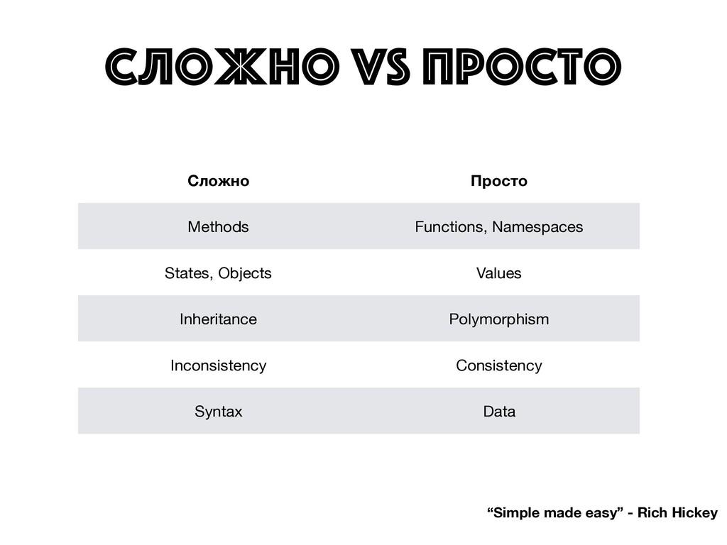 """Сложно vs ПРОСТО """"Simple made easy"""" - Rich Hick..."""