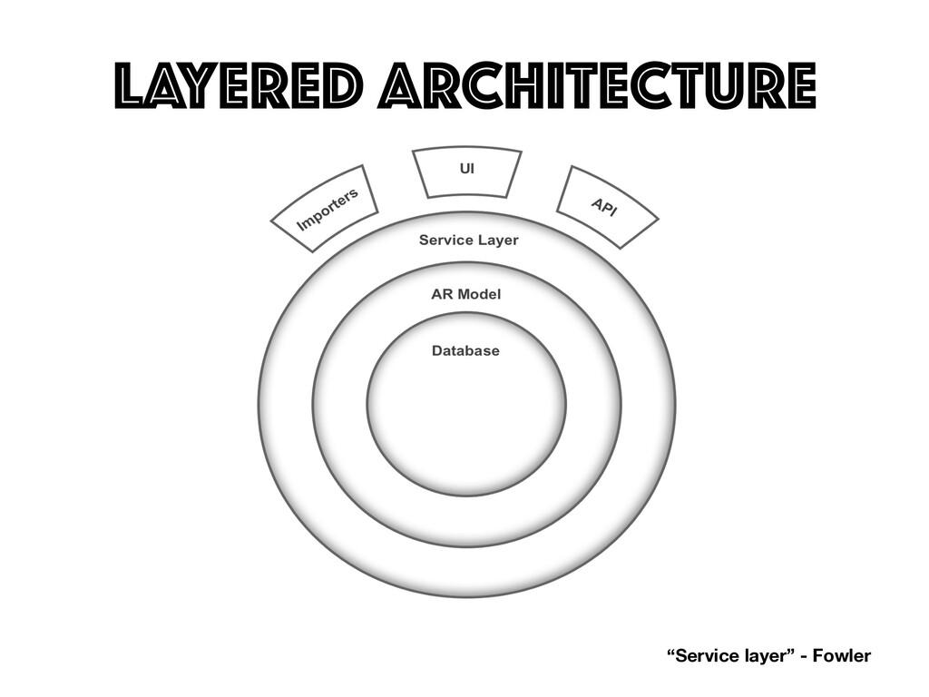 "Layered Architecture LAYERED ARCHITECTURE ""Serv..."