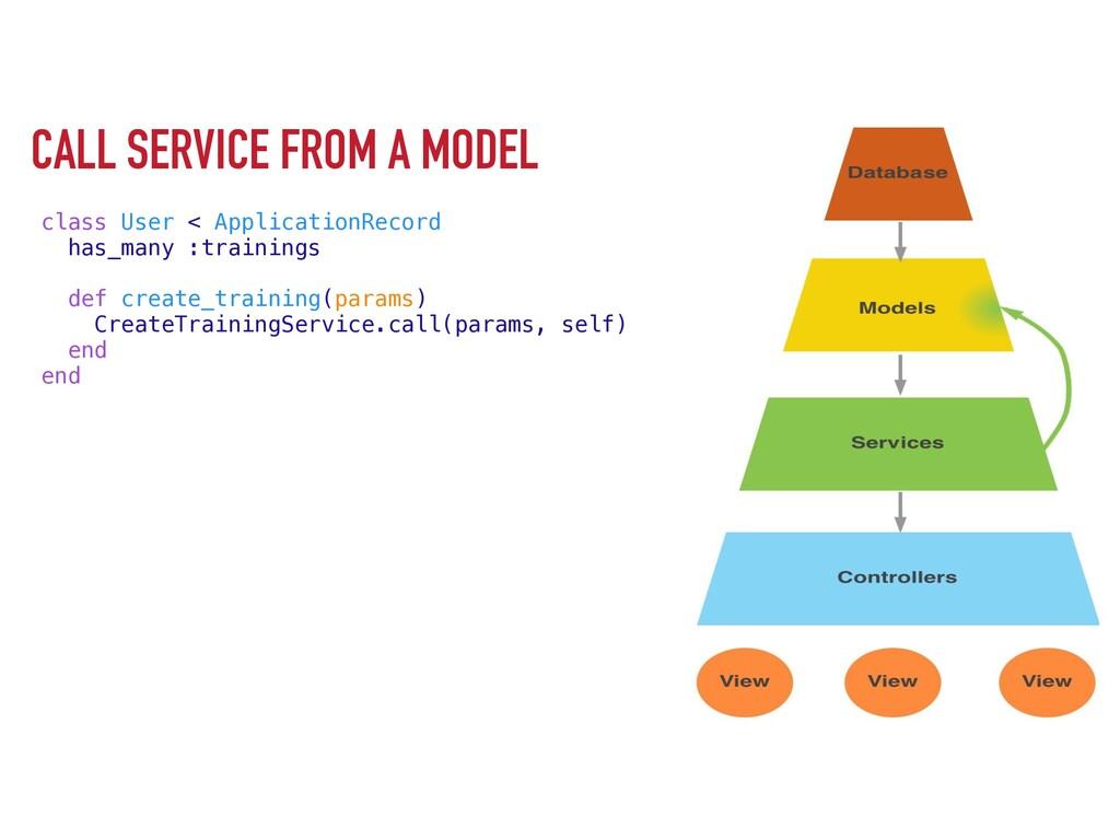 CALL SERVICE FROM A MODEL class User < Applicat...