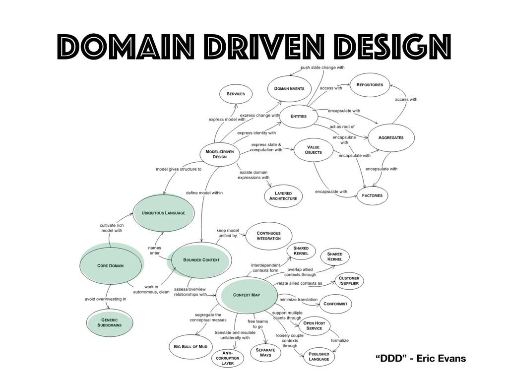 "Domain driven Design ""DDD"" - Eric Evans"