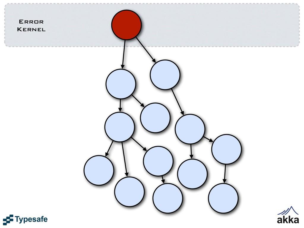 Error Kernel