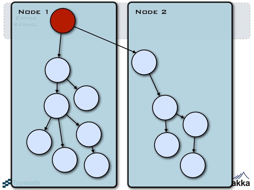 Error Kernel Node 1 Node 2