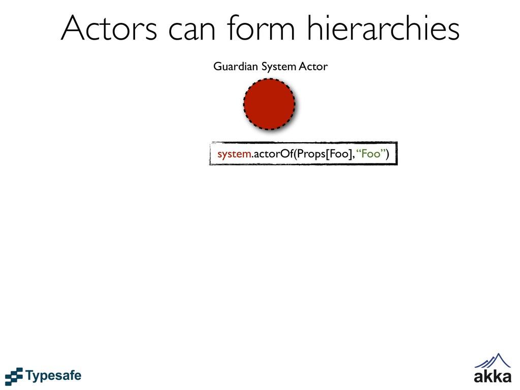 Guardian System Actor system.actorOf(Props[Foo]...