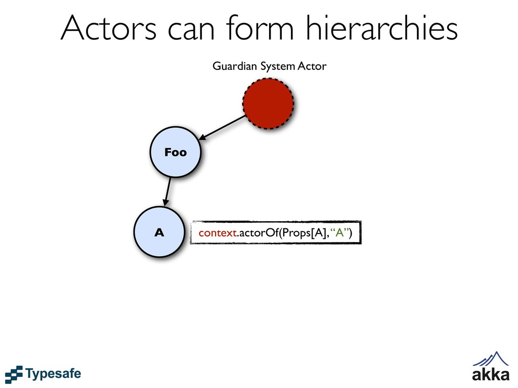 A Foo Guardian System Actor context.actorOf(Pro...