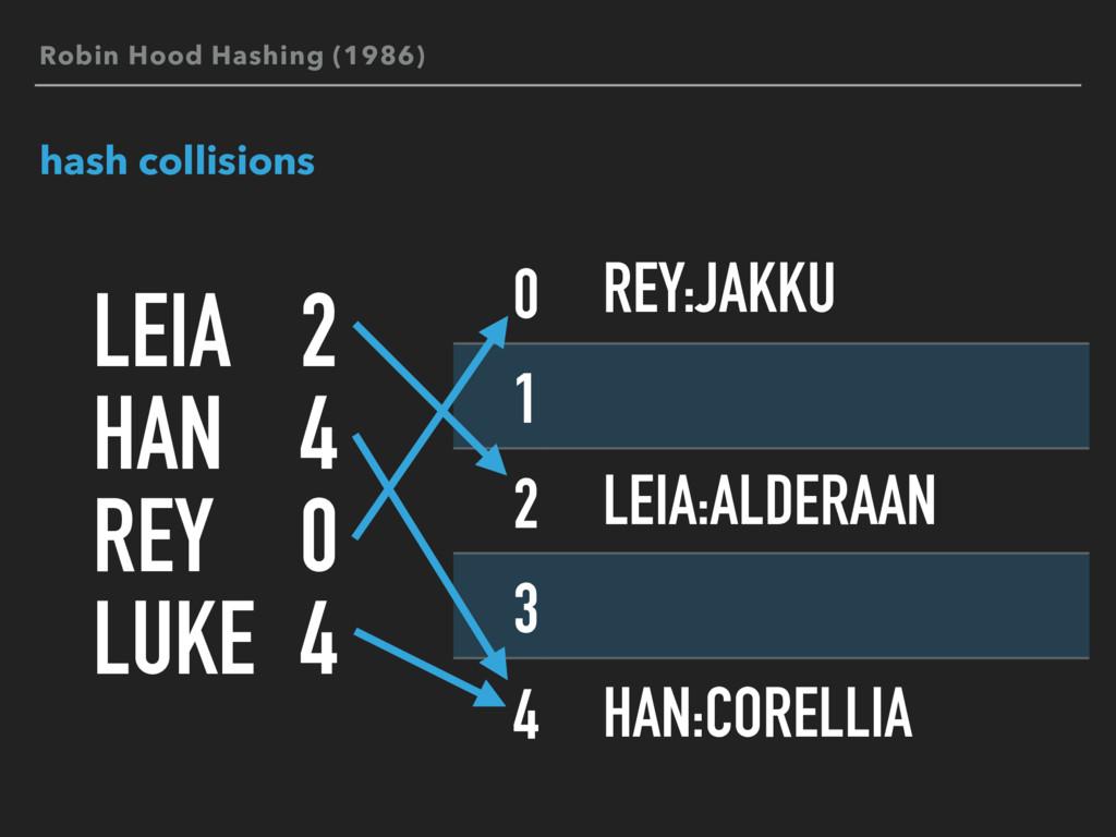 hash collisions LEIA HAN REY LUKE 2 4 0 4 0 1 2...