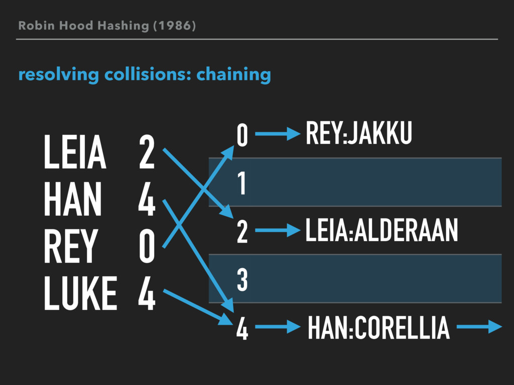 resolving collisions: chaining LEIA HAN REY LUK...