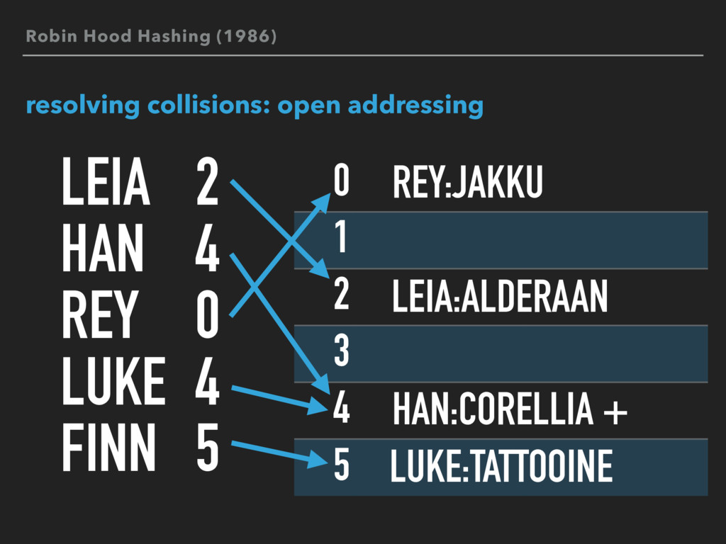 0 1 2 3 4 5 resolving collisions: open addressi...