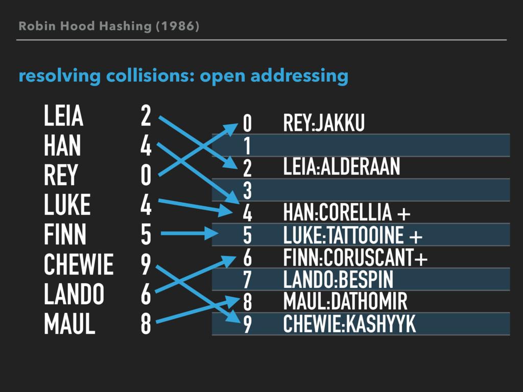 0 1 2 3 4 5 6 7 8 9 Robin Hood Hashing (1986) r...